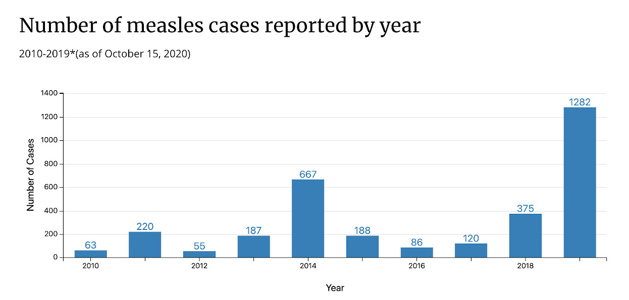 The resurgence of measles shows storytelling about vaccine data has fallen behind