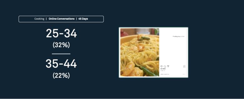 Food & Beverage - Consumer Trends 2020 - Whispr Group